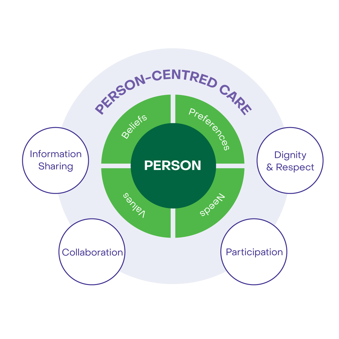 patient centred care diagram